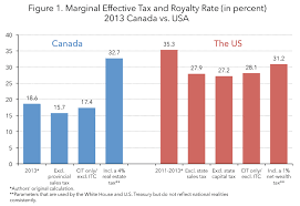 Tax Table 2013 The U S Corporate Effective Tax Rate Myth And The Fact Tax