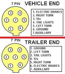 7 pin trailer wiring https 4door com secure enroll html