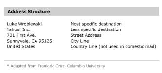 letter address format japan international address fields in web forms uxmatters