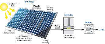 grid tied pv system performance factors home power magazine