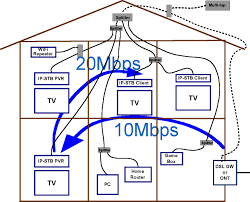 Home Network Wiring Design Moca Networking Reliably Streams Multiple Hd Video Signals Using