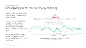 adobe black friday sale 2015 holiday shopping prediction