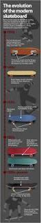120 best sk8te images on pinterest mini ramp skateboard ramps