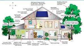 Eco Friendly Building Materials For Houses - Eco friendly homes designs