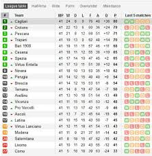 b premier league table italy serie b table stats results form and standings
