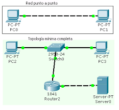 tutorial completo de cisco packet tracer cómo usar packet tracer ii fundamentos