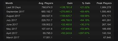pubg steam charts pubg gets close to reaching a new record of 2 million concurrent