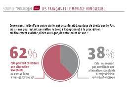 loi du mariage pour tous sondage pèlerin ifop ce que les français pensent du mariage pour