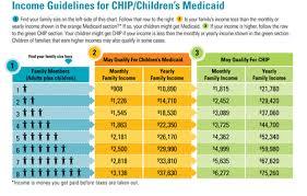 childrens health insurance program and childrens medicaid denton
