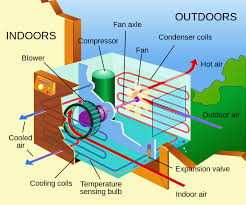 working principles air conditioner how it works