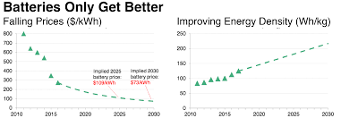 electric vehicles battery electric vehicles report part 1 electric vehicles are going