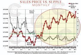 Homes For Sale In Atlanta Ga Under 150 000 Understanding Atlanta Real Estate Supply U0026 Demand 2017 Catalyst