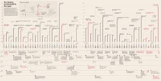 Periodic Table Timeline Literary Timelines The 100 Greatest Books Challenge