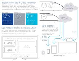 Home Lab Network Design Ip Video Nokia Networks