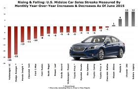nissan canada june 2015 june 2015 sales archives the truth about cars