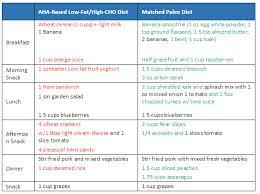 paleo diet plan paleo diet menu paleo for athletes the paleo