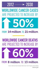 cancer statistics national cancer institute
