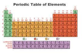 Where Are The Metals Located On The Periodic Table Periodic Trends Boundless Chemistry