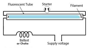 Starter Fluorescent Light Fixture Can A Fluorescent L Work Without A Starter Quora