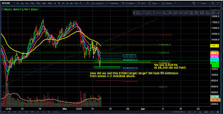 list please predict who the bitcoin btc march 15 afternoon update target 8 367 hit is one