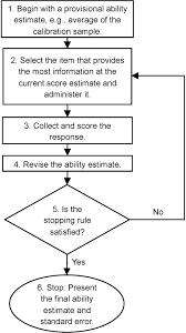 development and simulation testing of a computerized adaptive