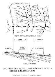 coastal plain soil deposits