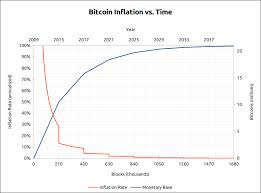 bitcoin x4 review chart bitcoin inflation vs time