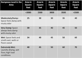 Dehumidifier Basement Do All Basements Need A Dehumidifier Room Design Decor Interior