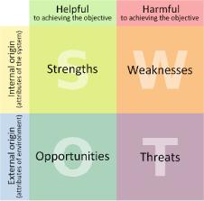Sans Policy Templates by Swot Matrix For Describing Security Posture Sans