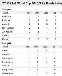 World Cup Table Icc Cricket World Cup 2011 Updates Icc Cricket World Cup 2011
