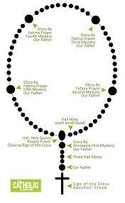 catholic rosary how to pray the rosary my catholic tshirtmy catholic tshirt