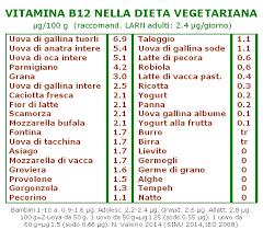 alimentazione ferro basso alimentazione naturale b12 ecco tutti gli alimenti danno la