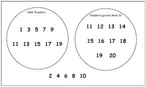 11 plus key stage 2 maths handling data venn diagrams 11 plus