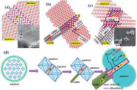 three phase junction for modulating electron u2013hole migration in