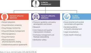 the role of the clinical pharmacist in the care of patients with