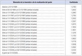gastos deducibles de venta de vivienda 2015 en el irpf fiscalidad de la compra venta de pisos declaracion de la renta