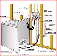 laundry sink plumbing diagram washing machine drain and feed line diagram laundry room ideas