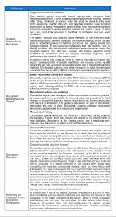 Cover Letter Examples Nz Sample For Temp Agency Terrific Recruitment Plan Template Cover