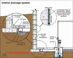 Wet Basement Systems - interior perimeter drain or