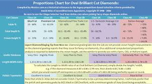 Legacy Chart Showing The Best Ideal Proportions For Oval Cut Diamonds
