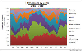 Genre Of The Blind Side Boxofficequant U2014 Statistics And Film