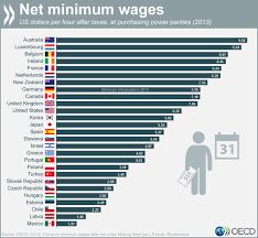cuanto es salario minimo en mexico2016 de cuánto es el salario mínimo alrededor del mundo