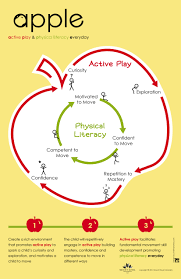 Responsibilities Of A Daycare Teacher Active Play Experiences Help Young Children Develop Physical