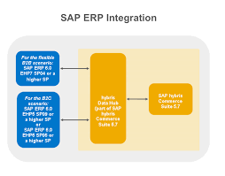 Sap Mdm Jobs In Usa New Version Of Sap Hybris Integration With Sap Business Suite