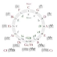 thesis definition of terms circle of fifths wikipedia