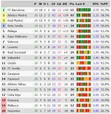 la liga table standings spain la liga table stats results form and standings