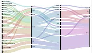 exploding on a sankey diagram microsoft power bi community