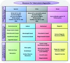 biosensor based detection of tuberculosis rsc advances rsc