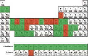 Where Are The Metals Located On The Periodic Table Kitco Commentary