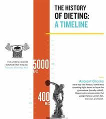 the history of dieting skyterra wellness